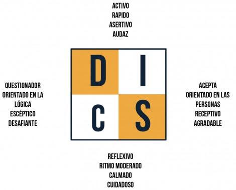 Tipos de clientes - Herramienta clientes DISC