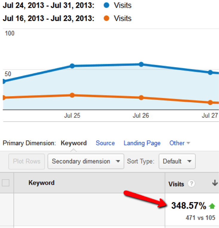 increase-in-search-traffic