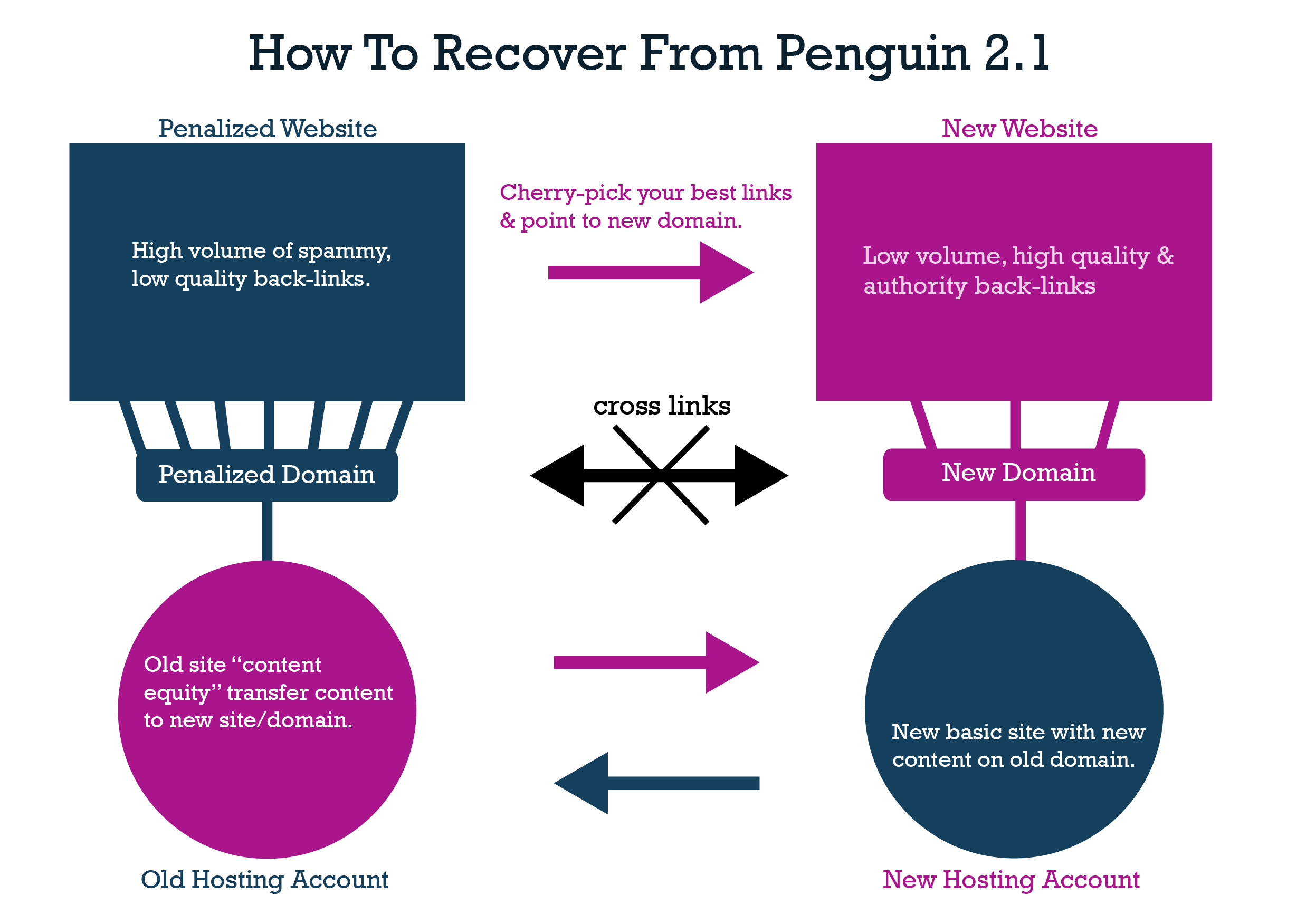 How-to-recover-from-penguin-2-1