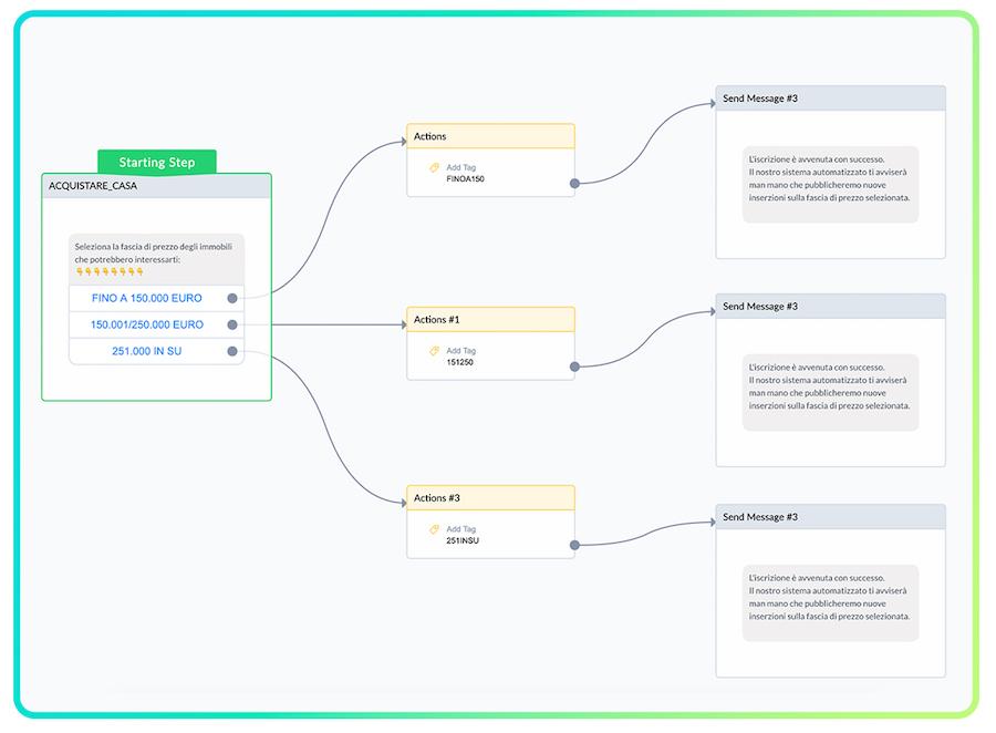 Configurazione di un chatbot con Manychat