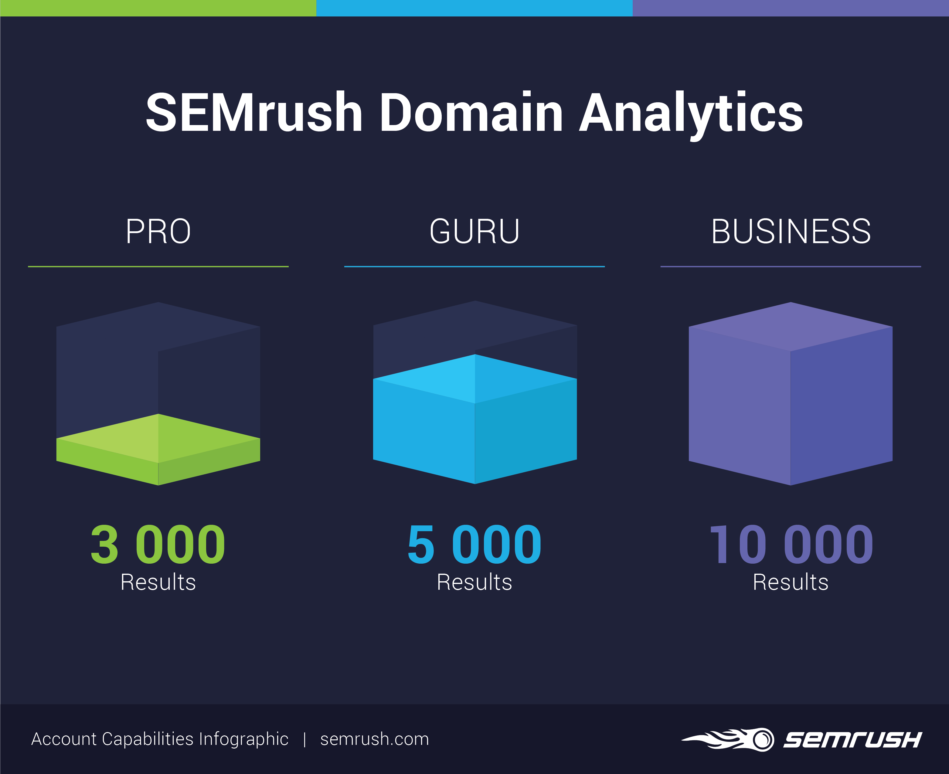 Domain-Analyse: Limits