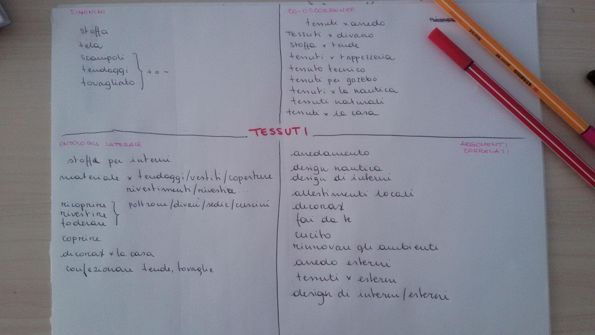 Corso di scrittura SEO: gli argomenti correlati