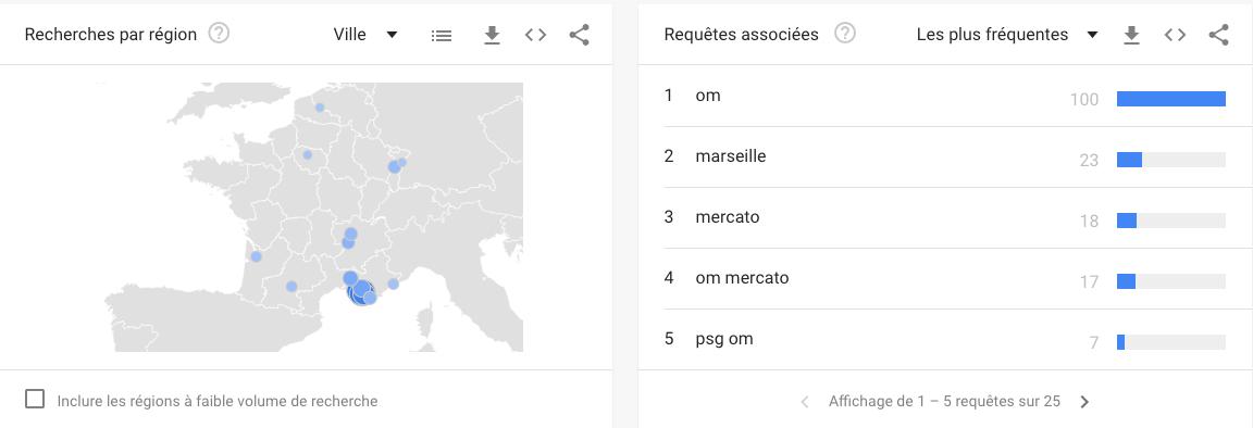 Google Trends : les requêtes associées à l'OM