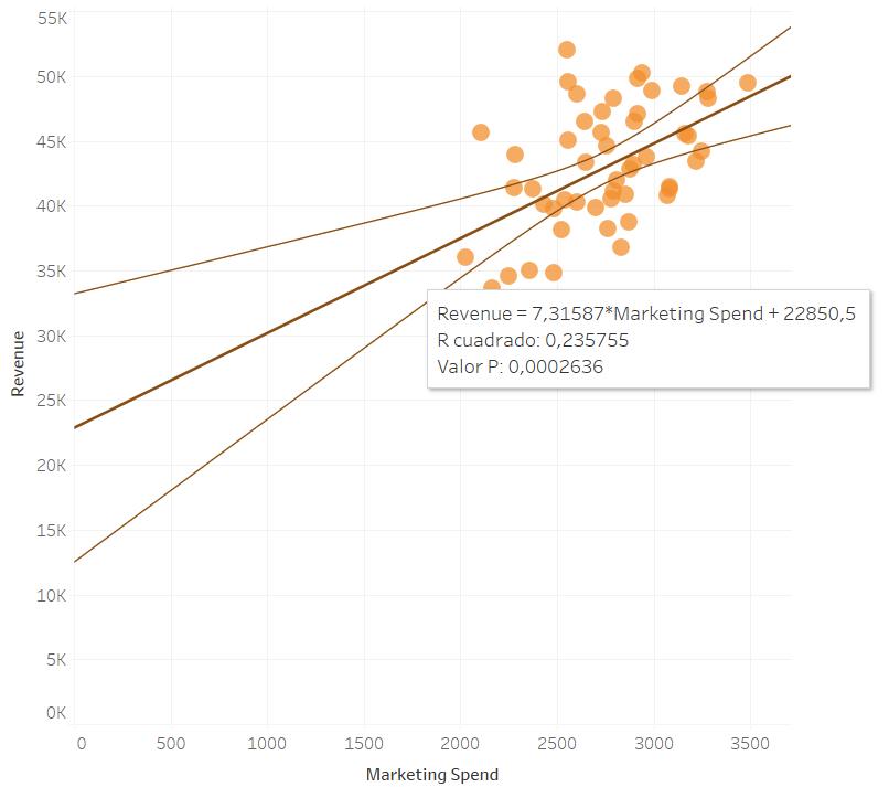 Minería de datos - Ejemplo de regresión
