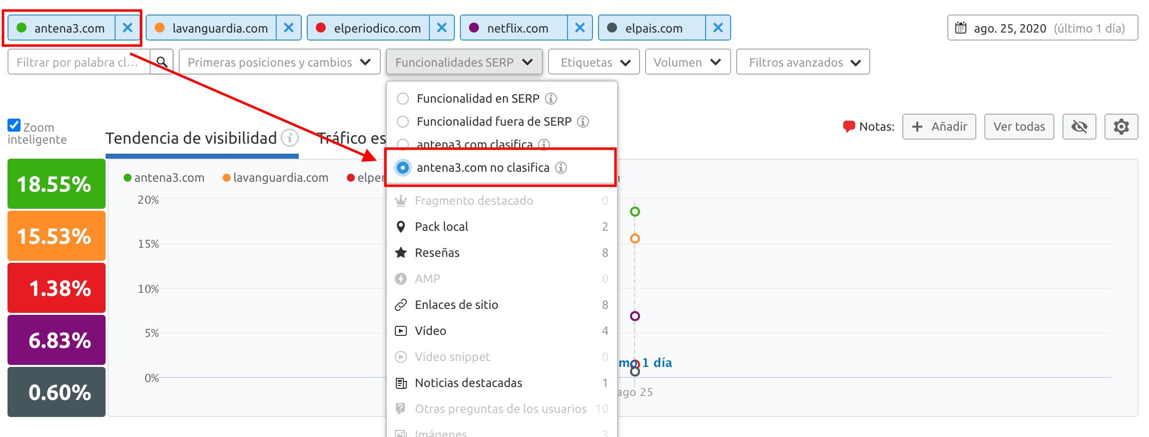 Comprobando si un dominio está clasificado para una funcionalidad SERP