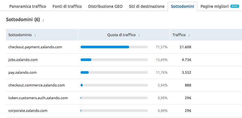 Analizza il report Sottodomini di Analisi del traffico