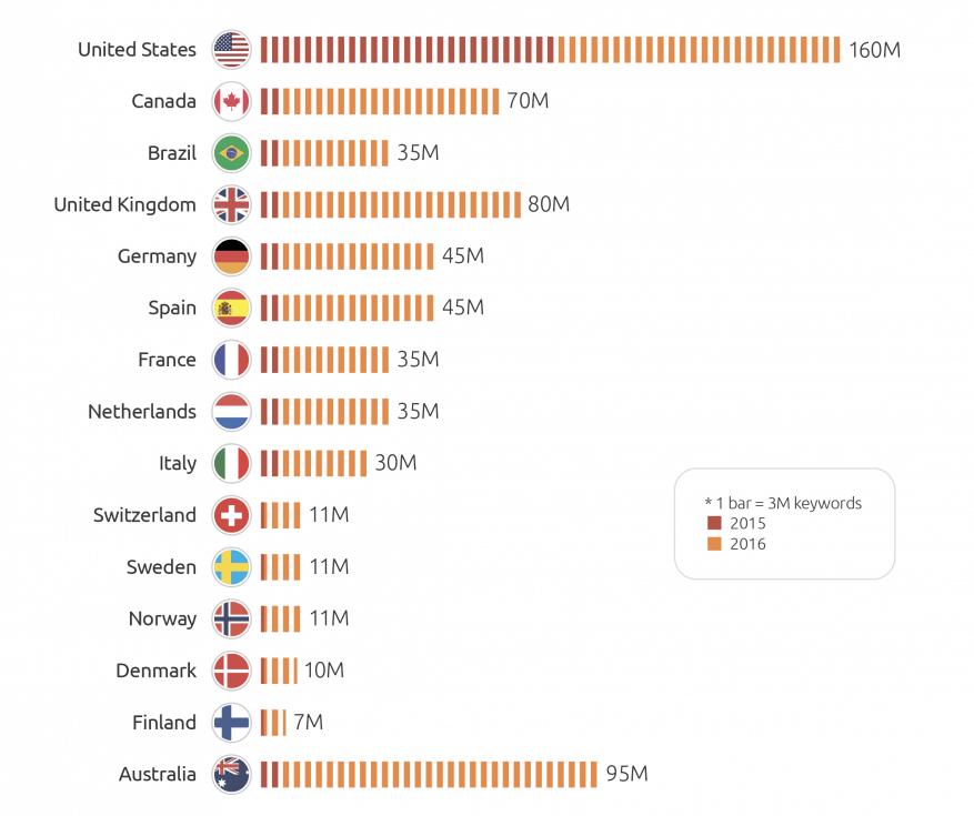 Database di keyword: 2015 vs 2016