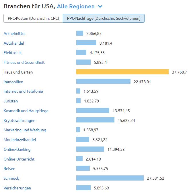 CPC Map: Die Suchvolumen der Branchen