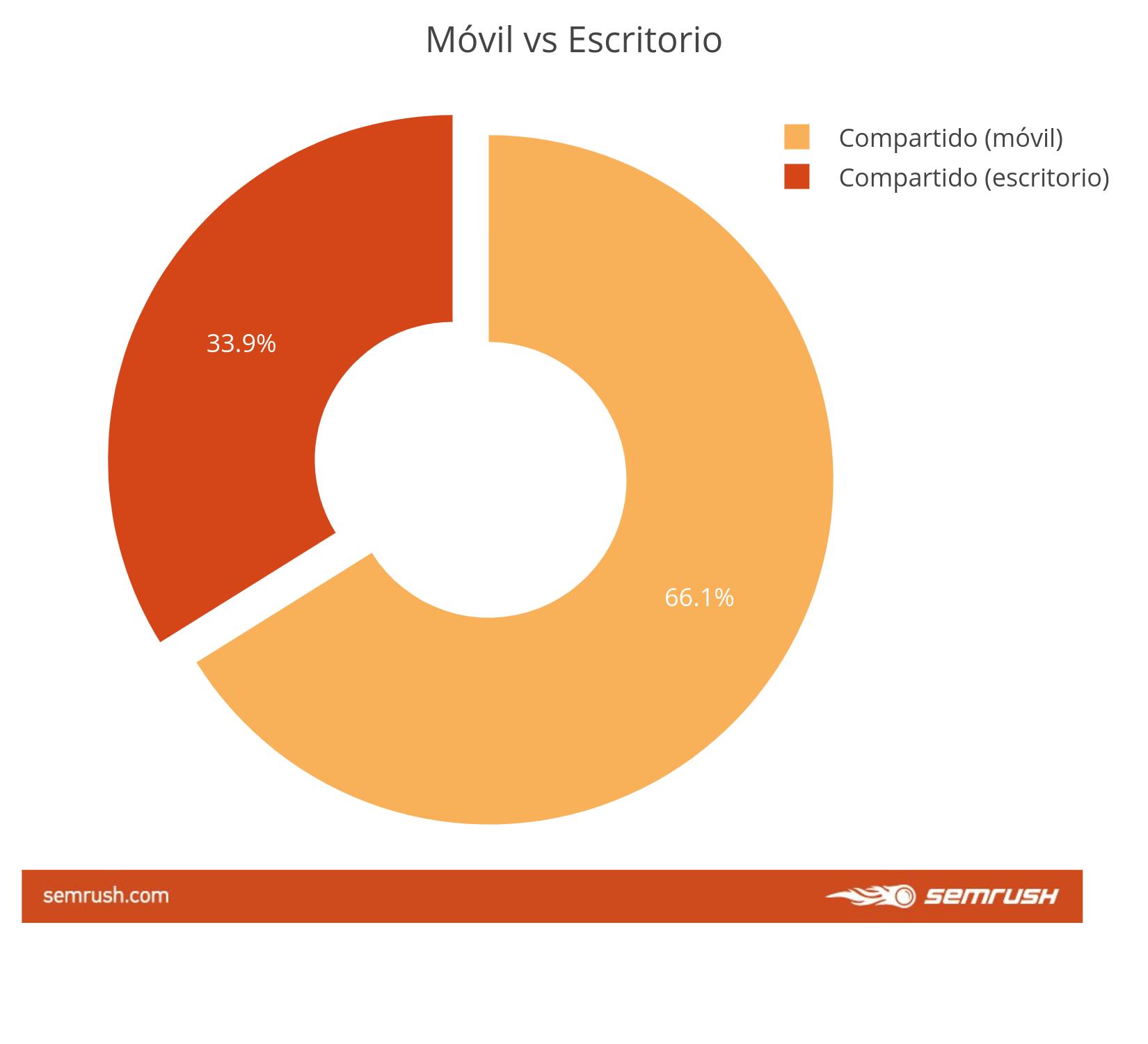 Comportamiento de usuarios Fintech - Móvil vs escritorio