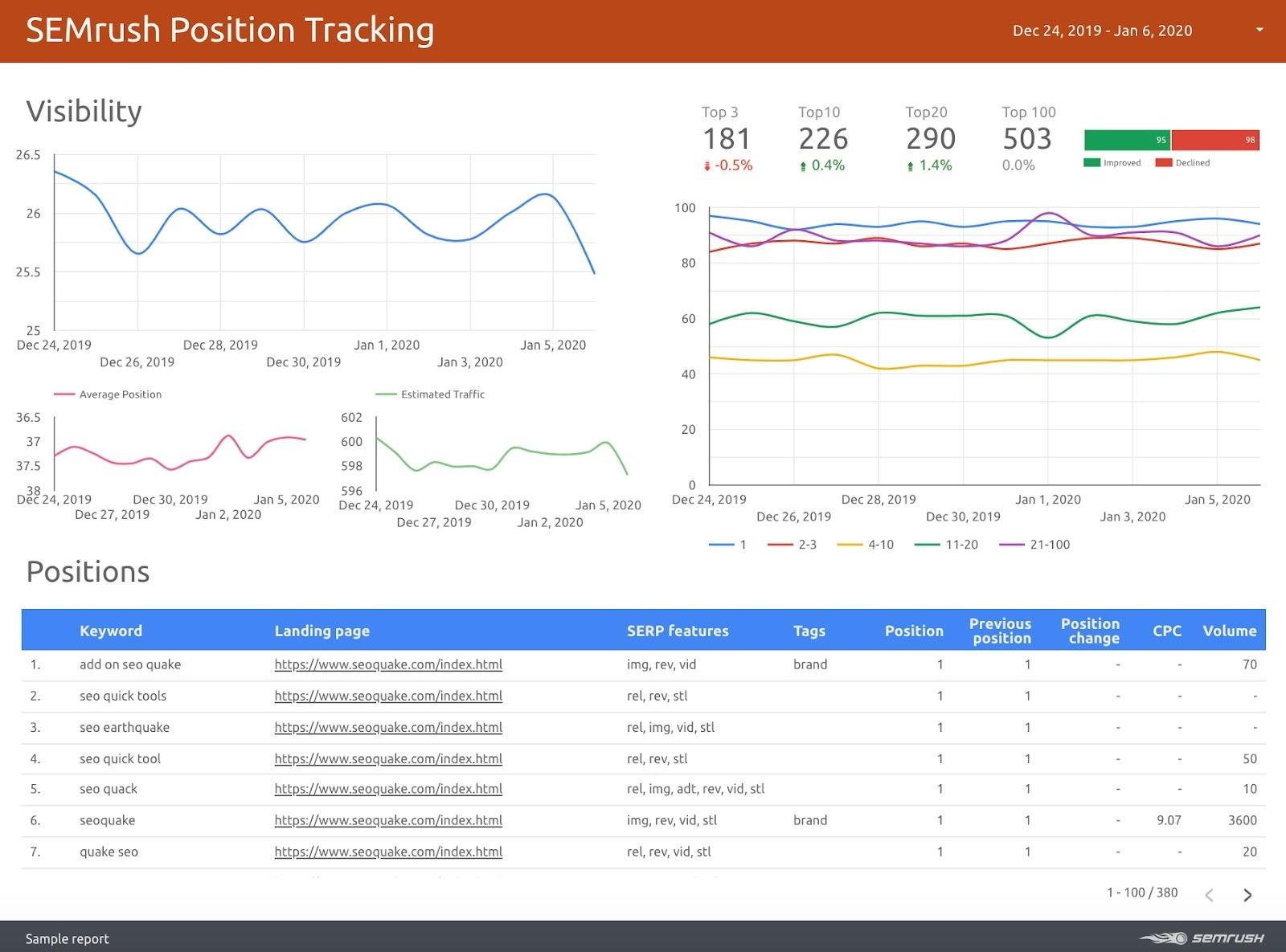 Google Data Studio Connectors in SEMrush Tools - Position Tracking
