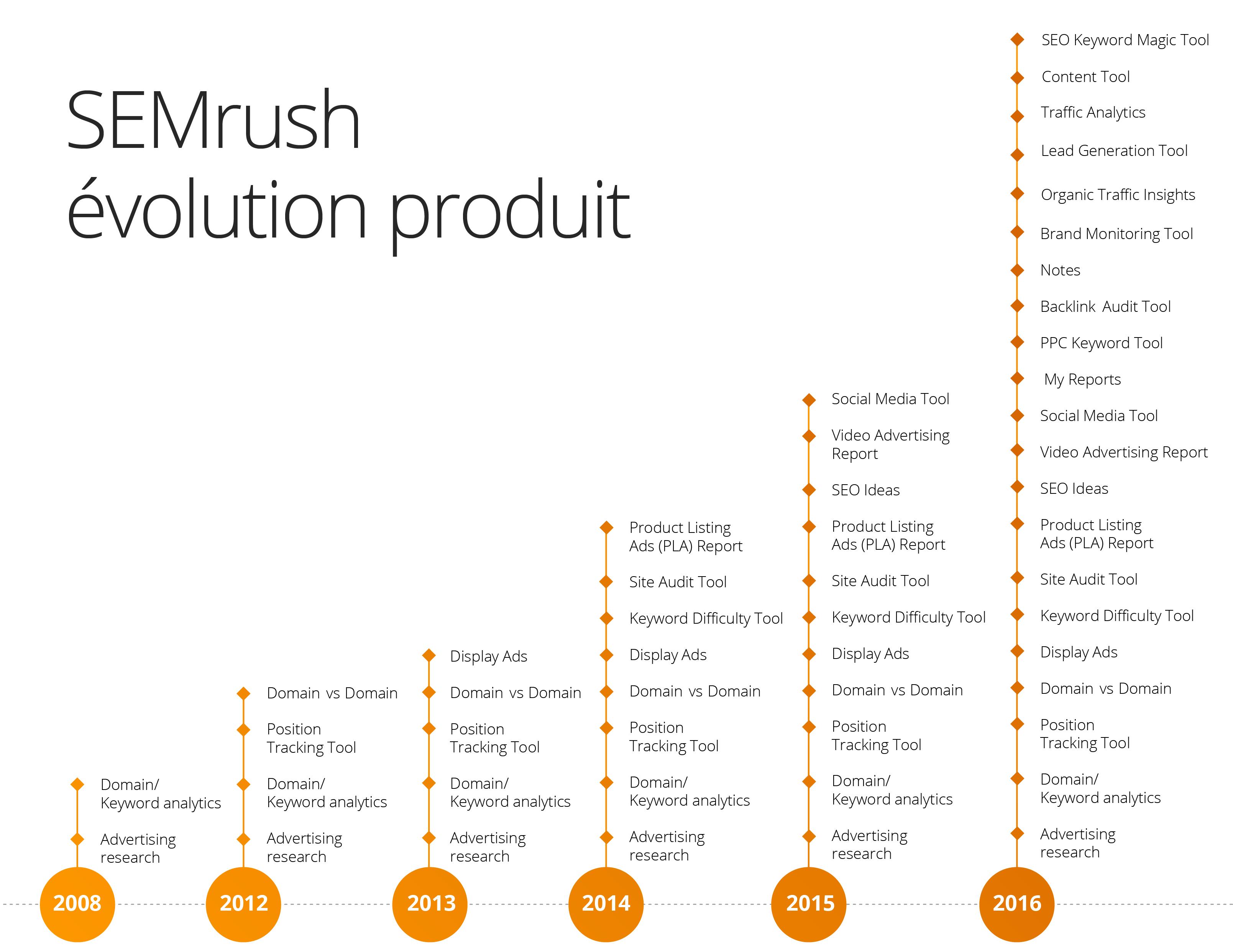 SEMrush évolution produit