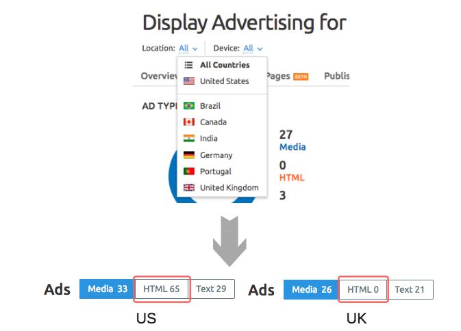SEMrush Display Advertising