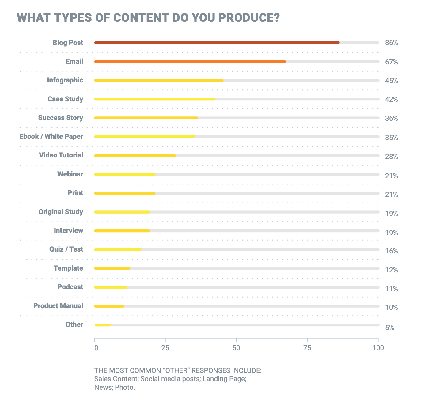 type de contenu - 5 tendances du content marketing en 2020