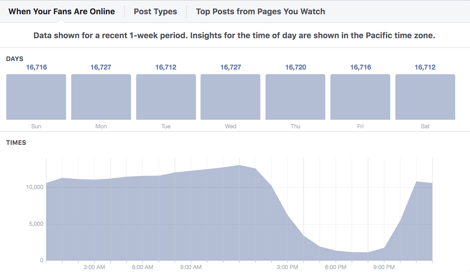 facebook posts time insights