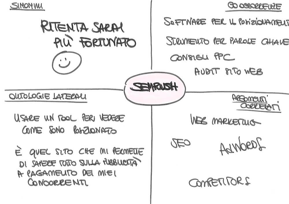 SEO semantica: come scrivere per il web sfruttando i principi della linguistica