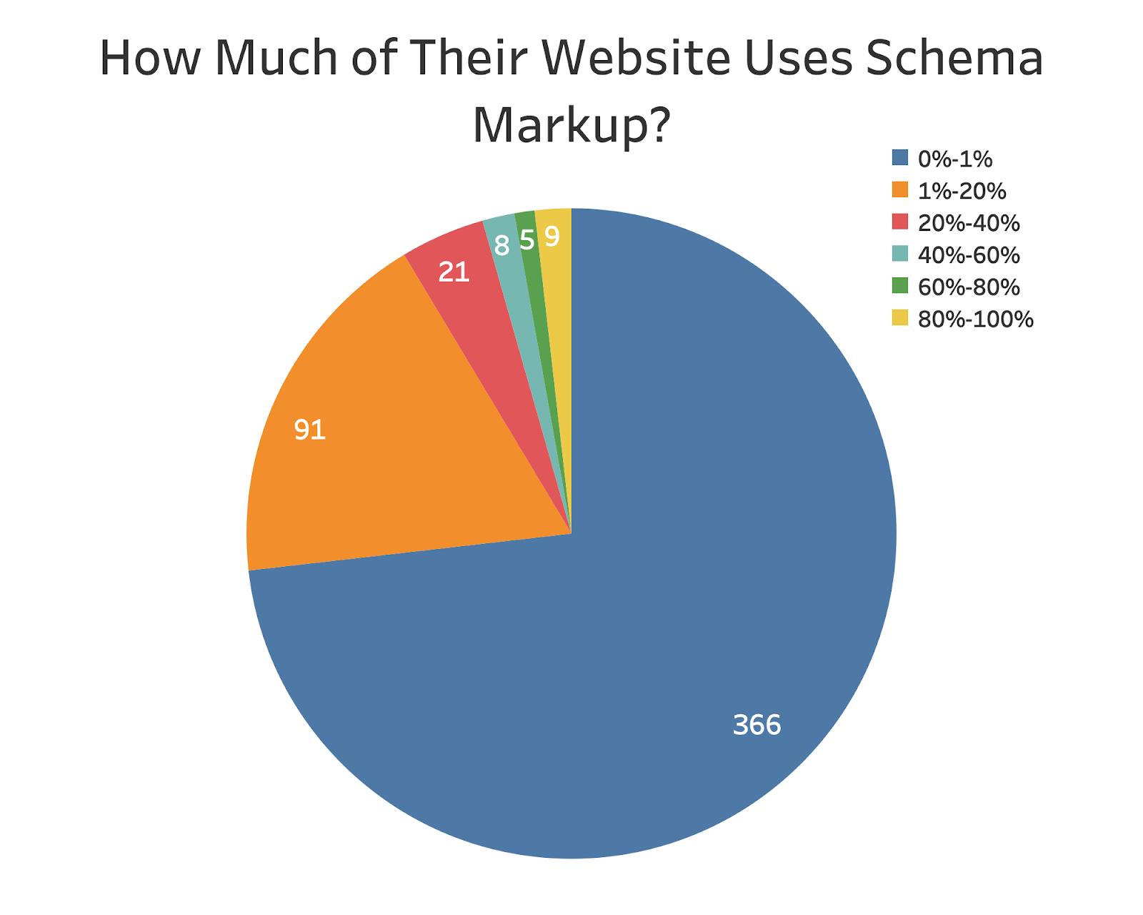 Schema usage on different websites