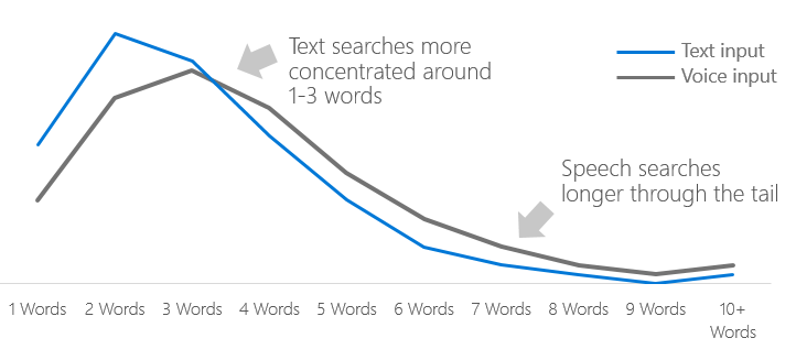 Query length of voice and text based search