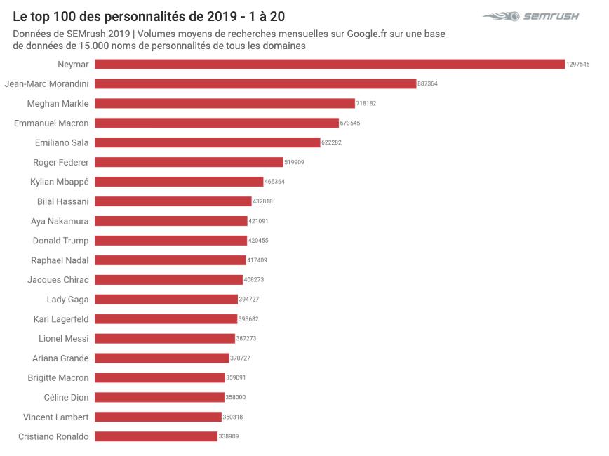 Top Personnalités 2019 sur Google