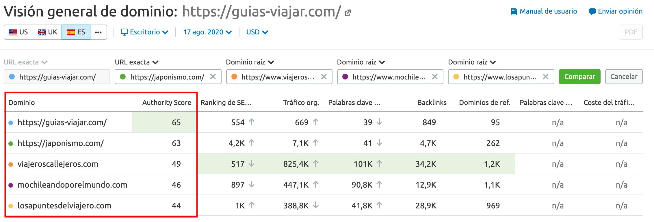Comparación de puntajes de dominios