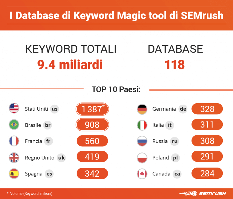 Database aggiornati di Keyword Magic tool