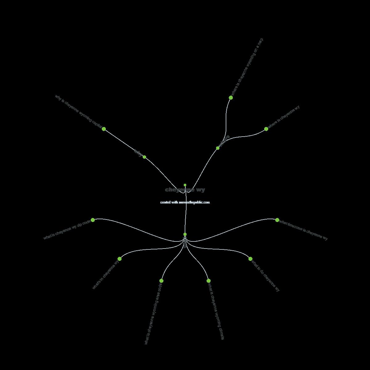 AnswerThePublic's Interface
