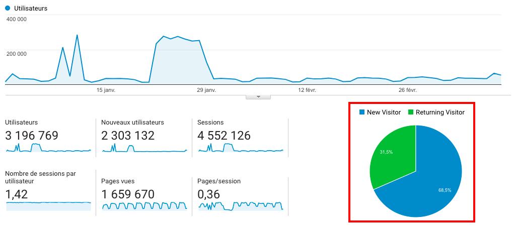 Google Analytics Nouveaux Anciens visiteurs