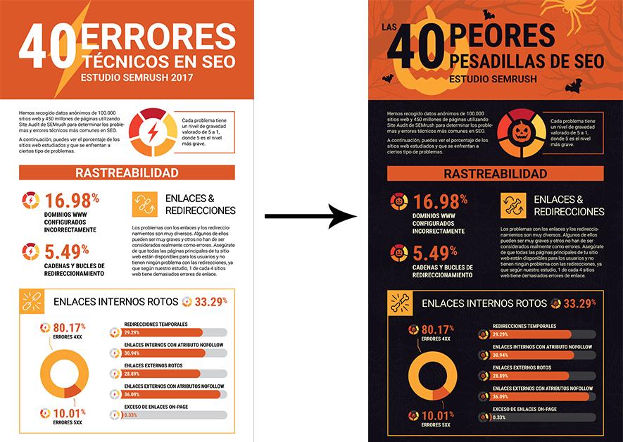 Cómo promocionar un negocio - Infografías
