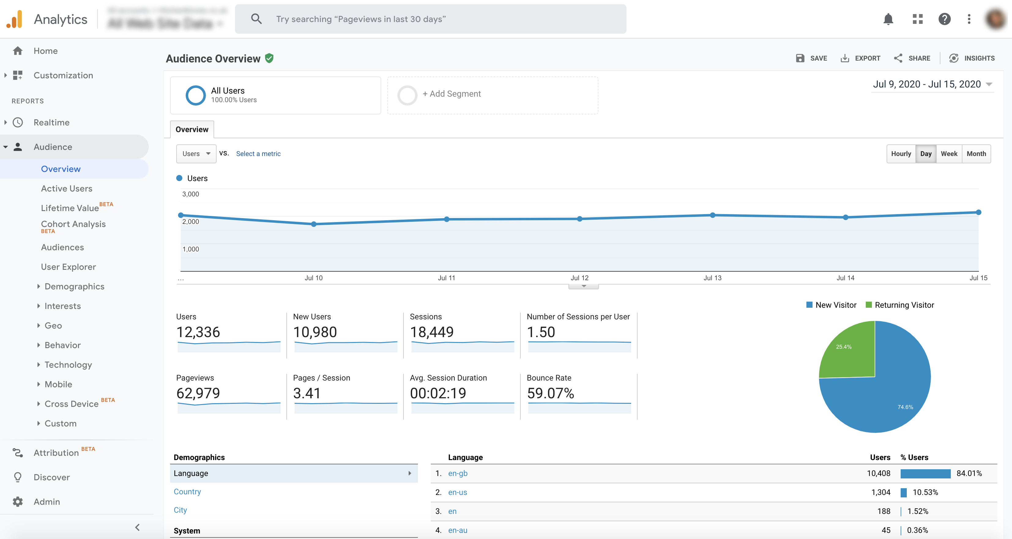 Google Analytics Data Screenshot