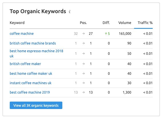 Data showing keywords to include in SEO copywriting