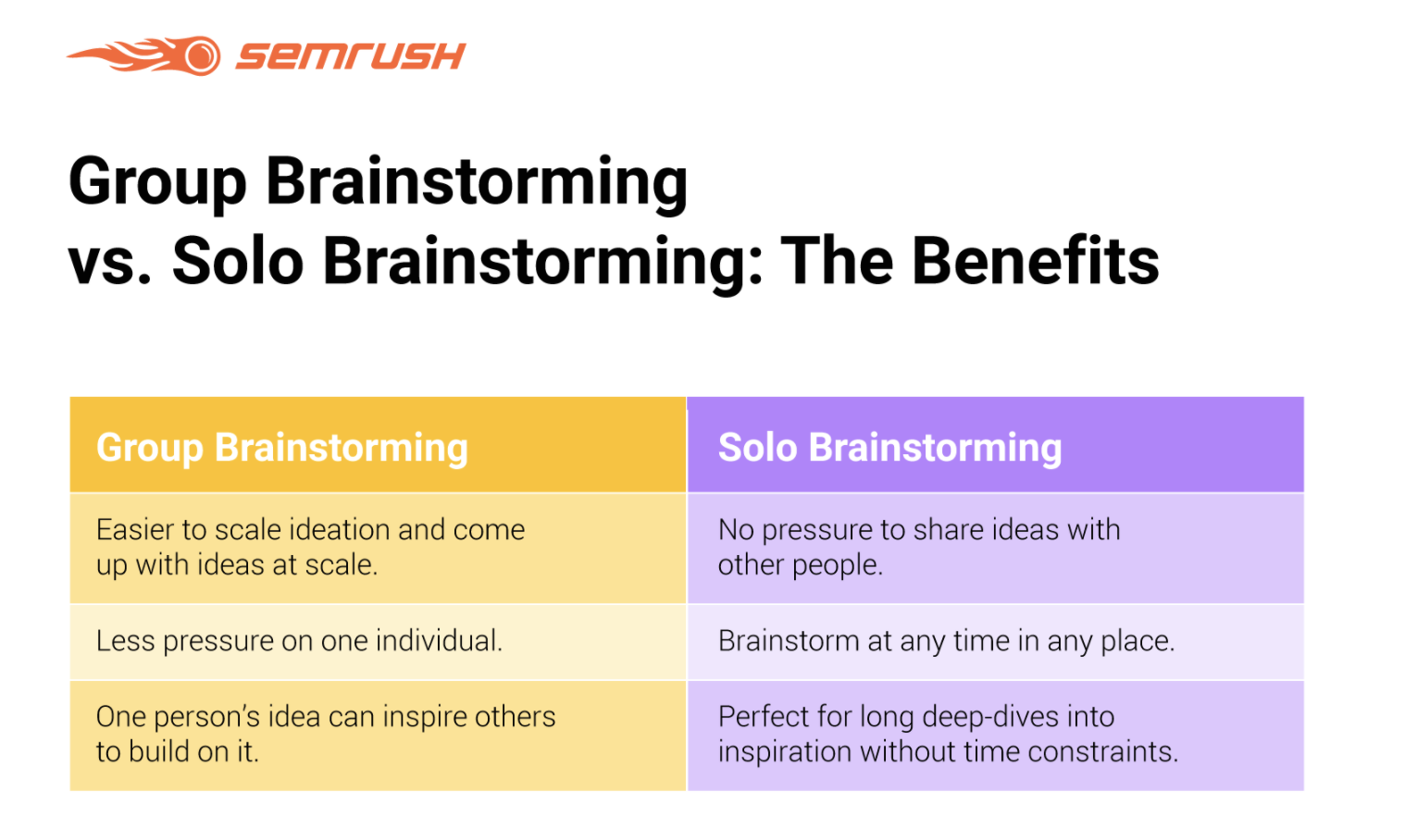 group vs solo brainstorming