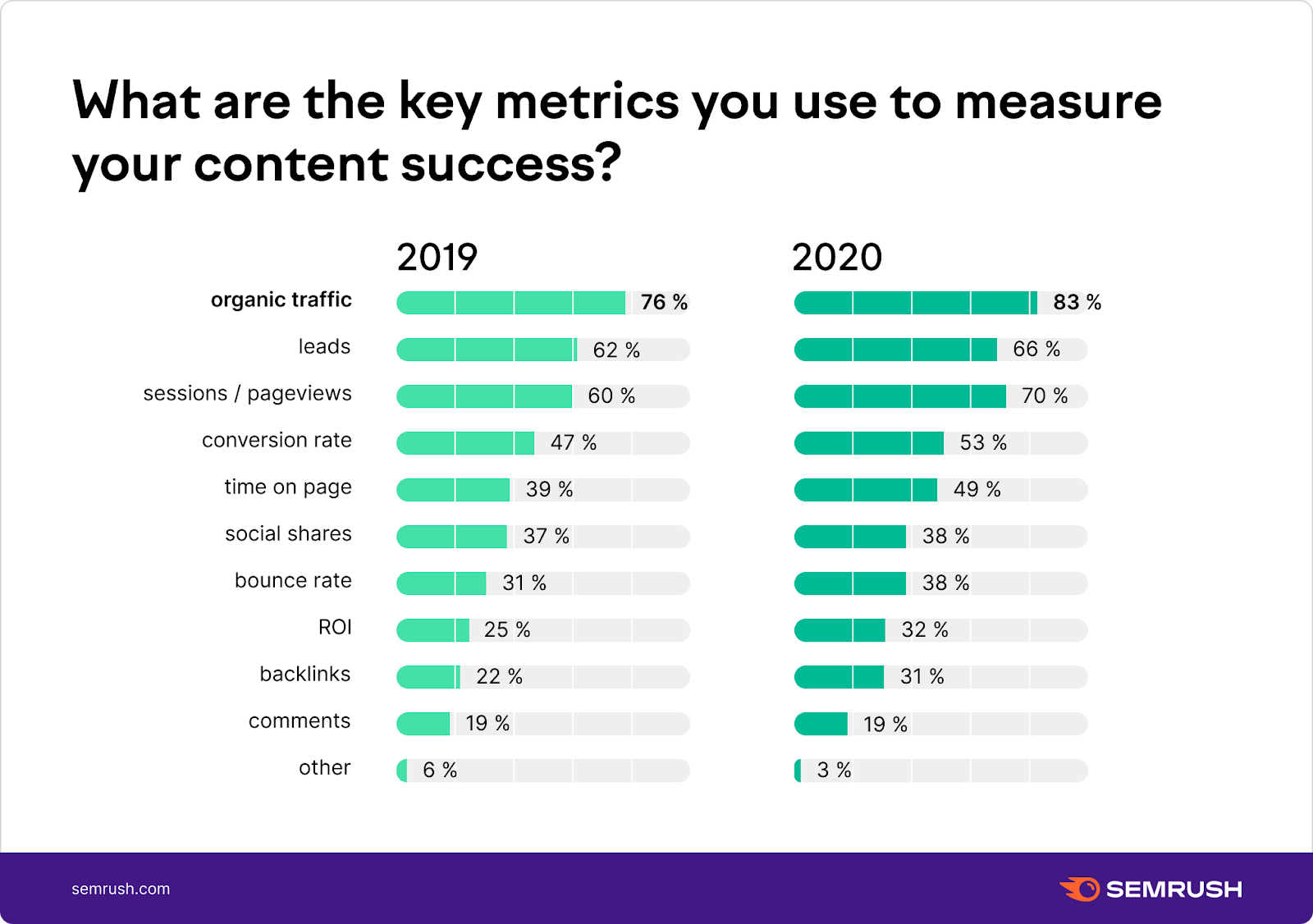 What metrics do you use to measure content success?