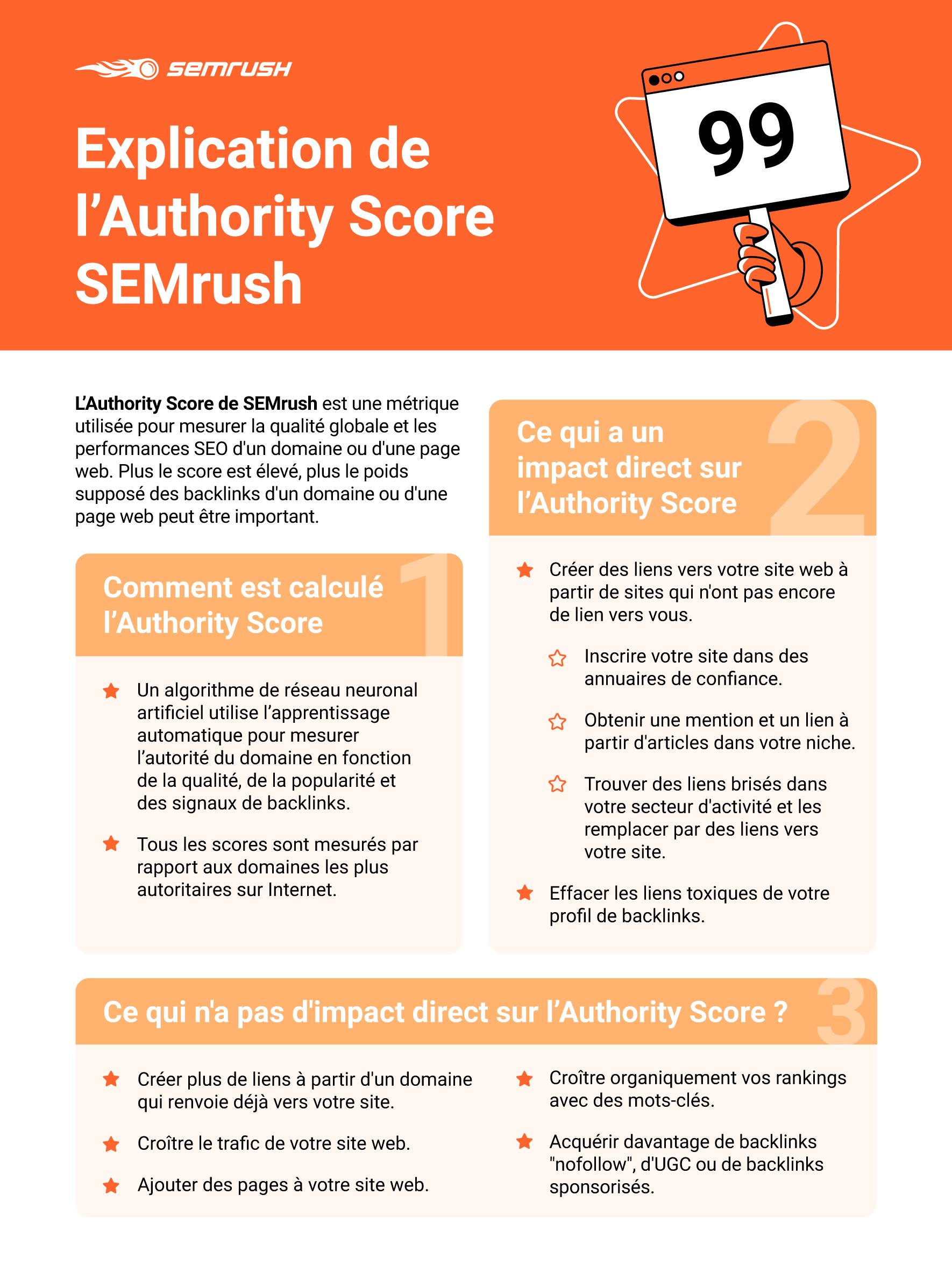 Explication de l'Authority Score SEMrush. Image 9