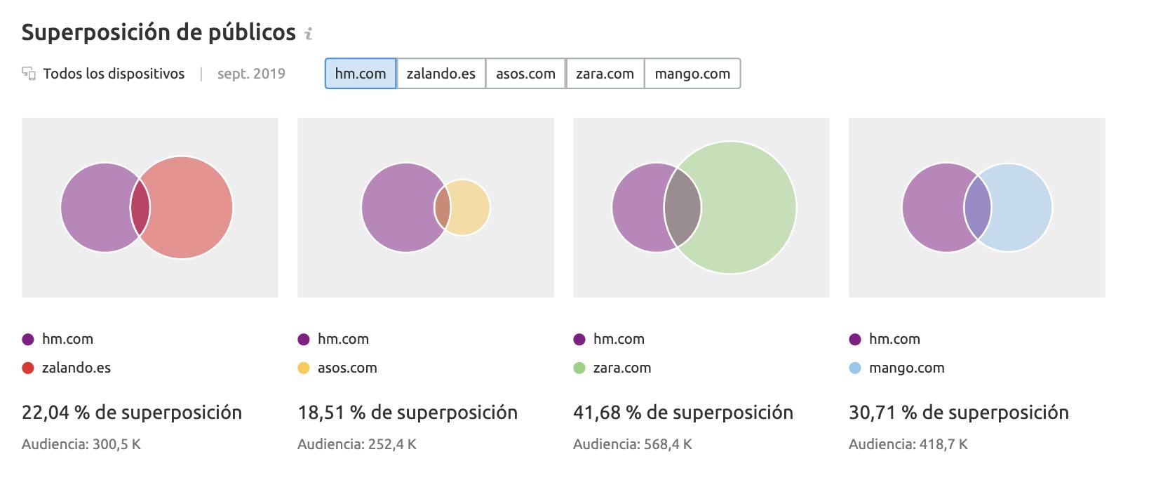 SEMrush Traffic Analytics - Audience overlap
