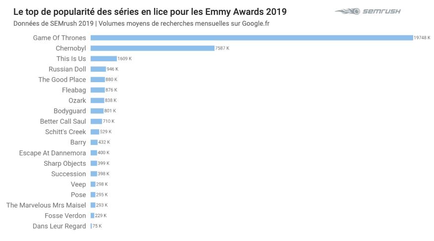Le top de popularité des séries en lice aux Emmy Awards