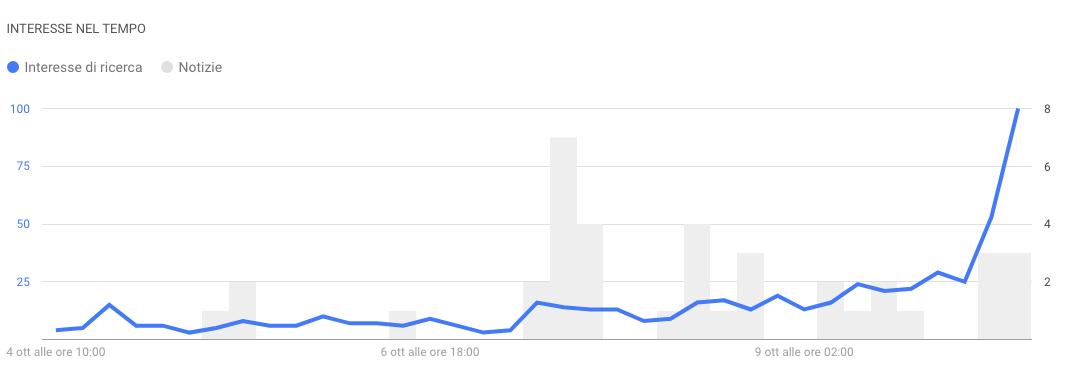 per cercare parole chiave di tendenza è utile il tool Google trends