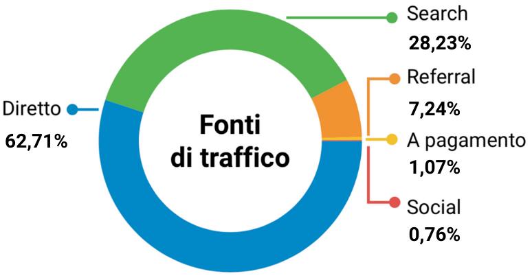 le percentuali di traffico dei siti fintech italiani