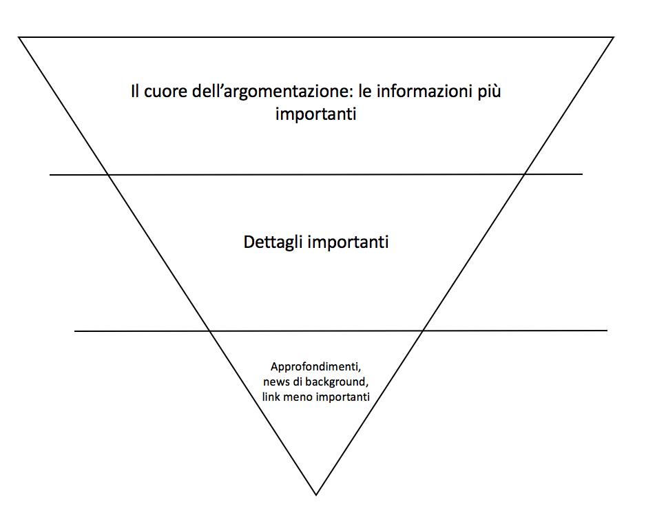 Tecniche di web copyriting efficace: la piramide rovesciata