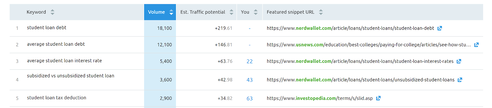 SEMrush Position Tracking screenshot