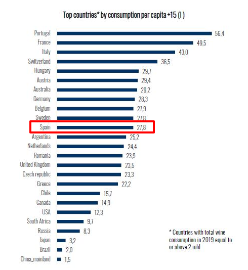 Cuántos backlinks necesito rankear - Consumo per cápita vino en España