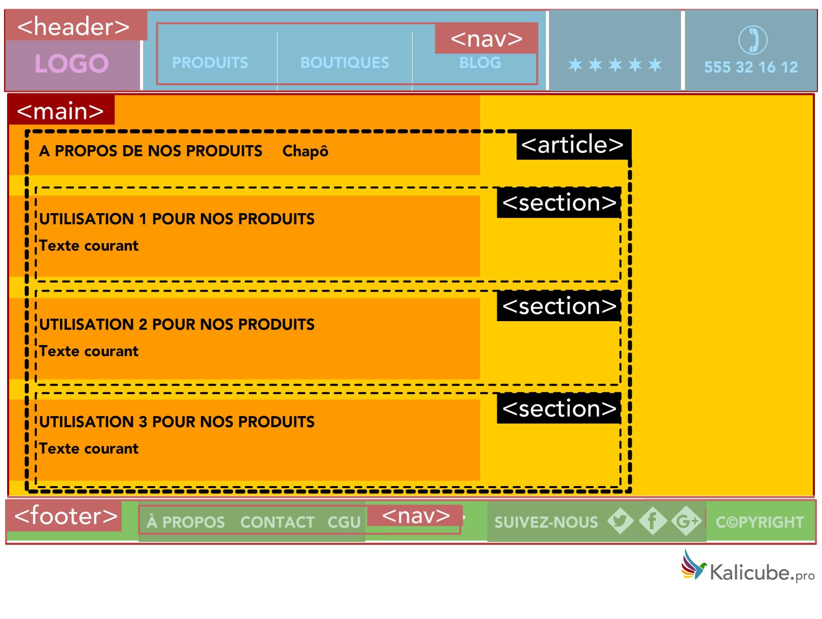 Page Web avec balises HTML5 Section et Article