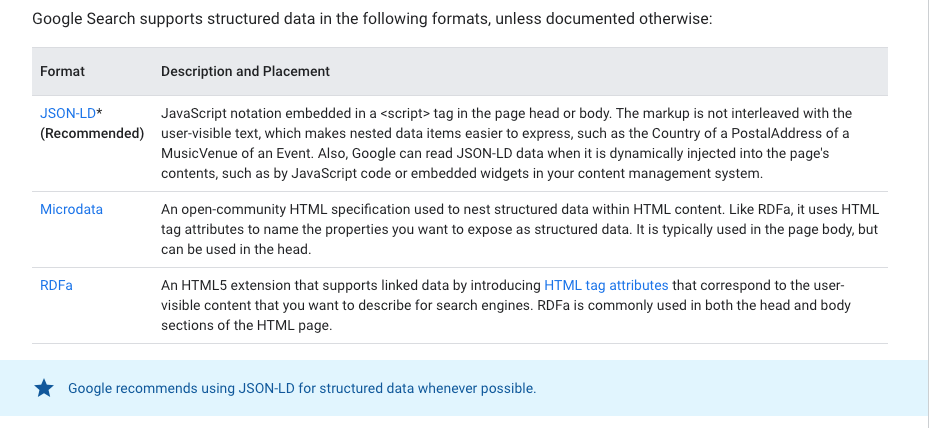 Google recommends to use JSON-LD