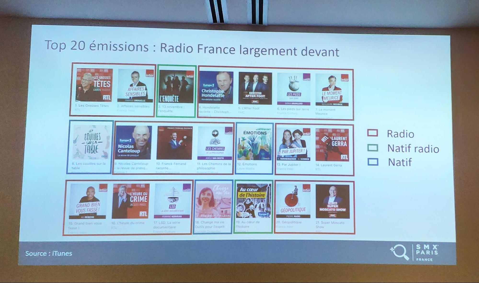 Top 20 podcast : radio France