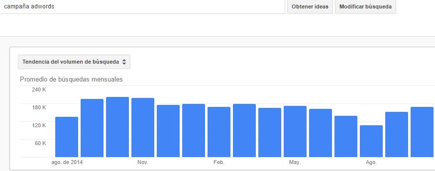 volumen de búsquedas