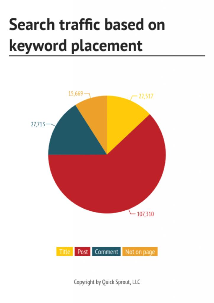 quicksprout-traffic-based-keywords