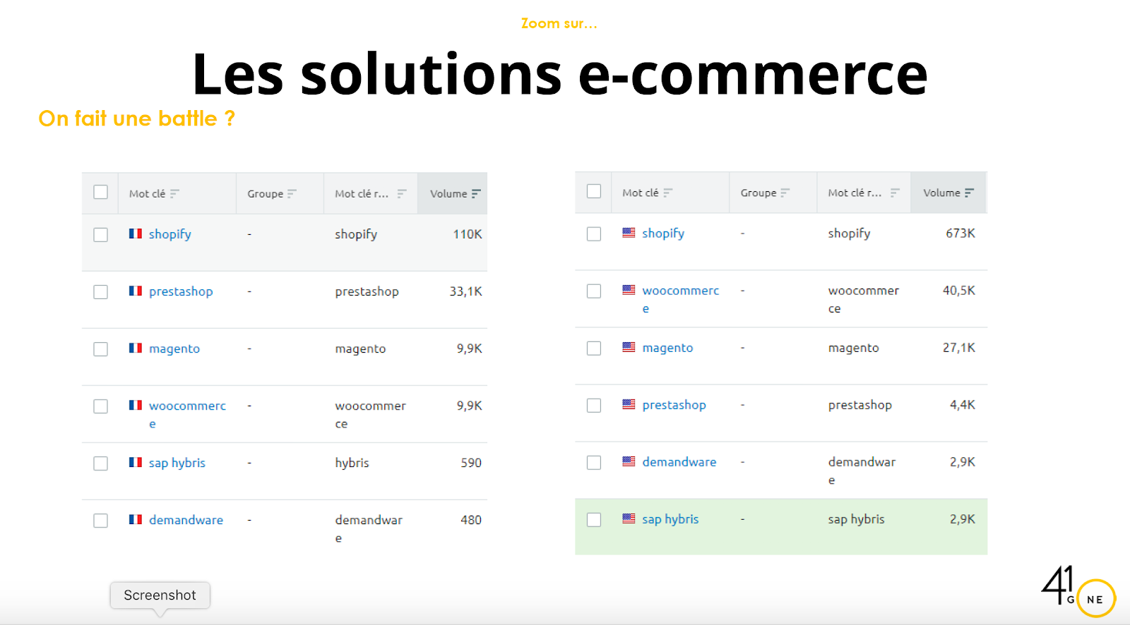 Solutions ecommerce Magento