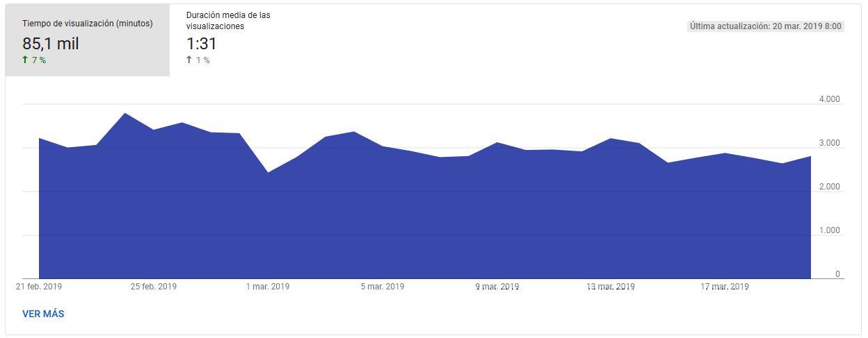 YouTube Analytics - Interés de los espectadores, visión general