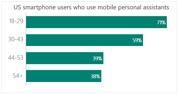 US smart phone users who use mobile personal assistants voice search seo