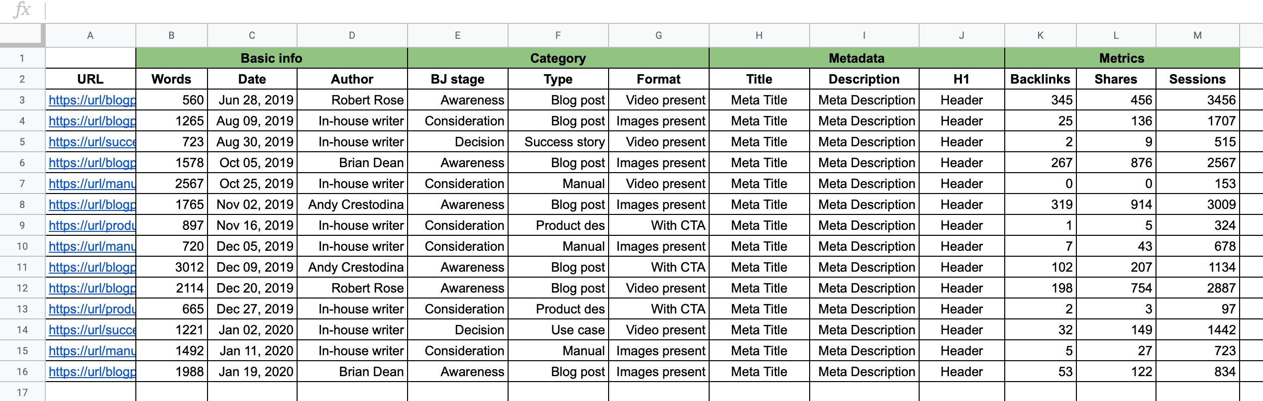 Content Audit Template with metrics
