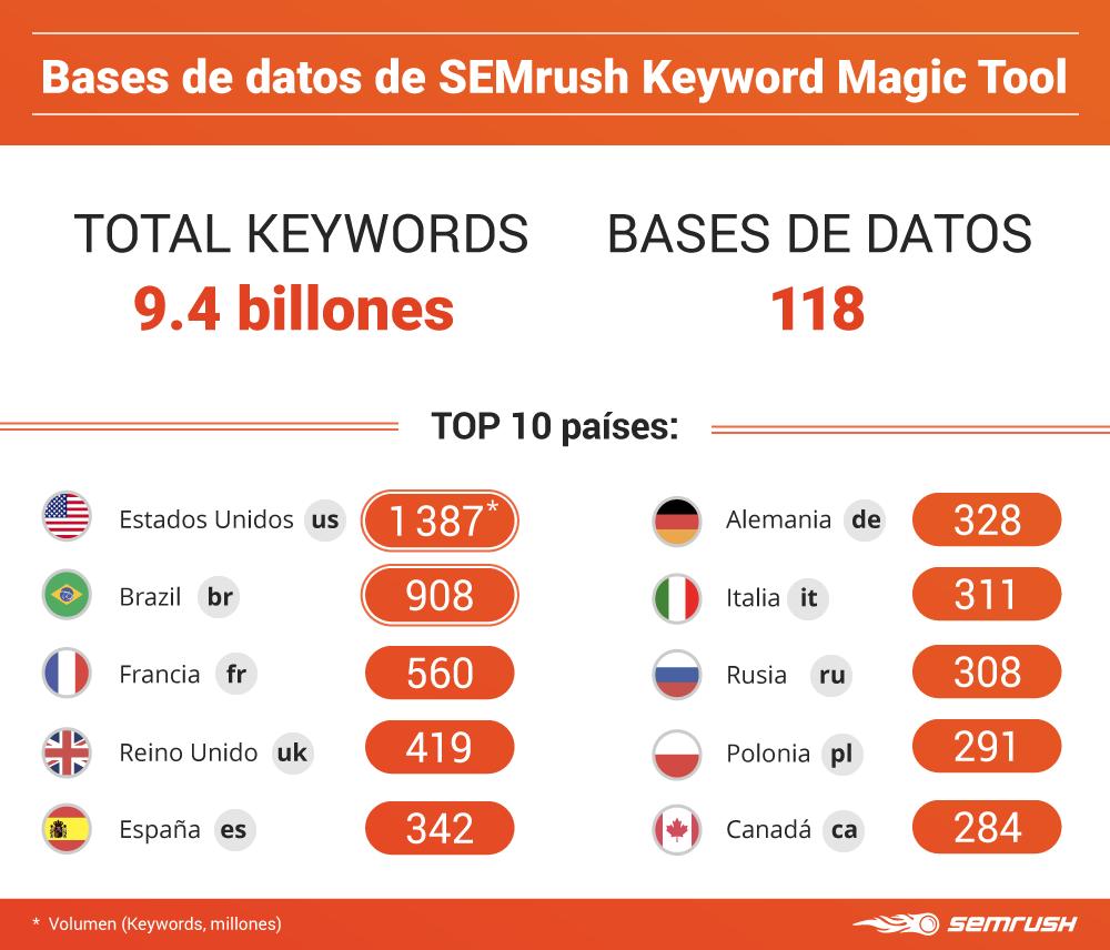 Mejores actualizaciones SEMrush - Infografía Keyword Magic Tool