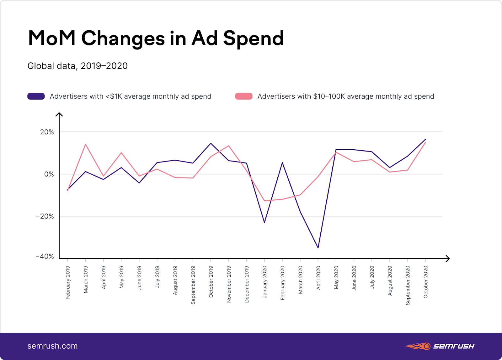 changes in advertising spend by retailers